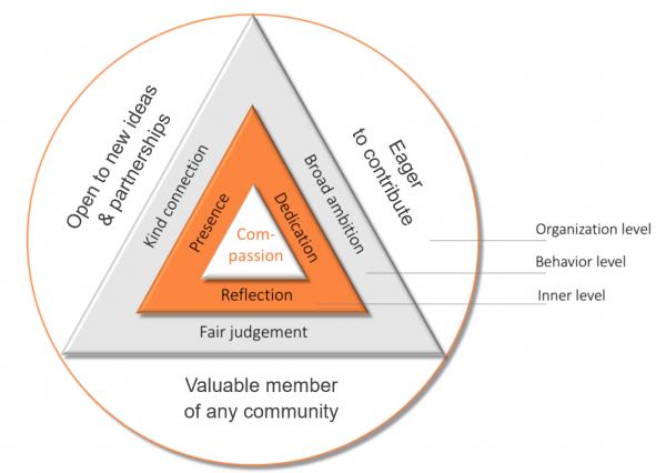Leiderschapsmodel-InContext